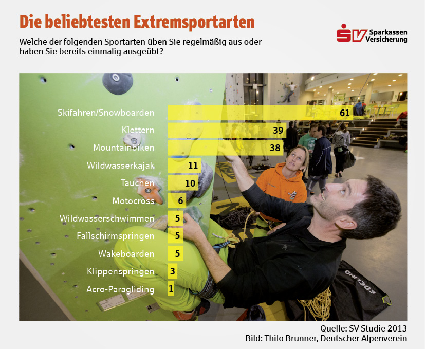 sv grafik_extremsport_welche_web