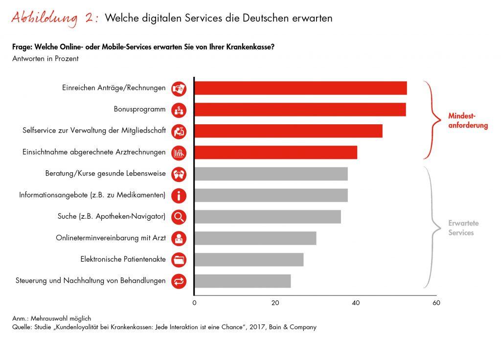Was Kunden sich digital wünschen
