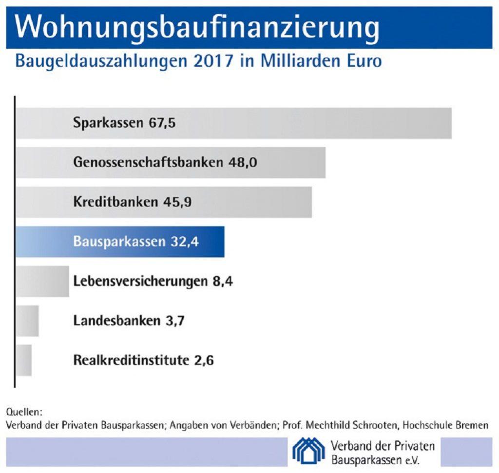 Wohnbaufinanzierungen 2017